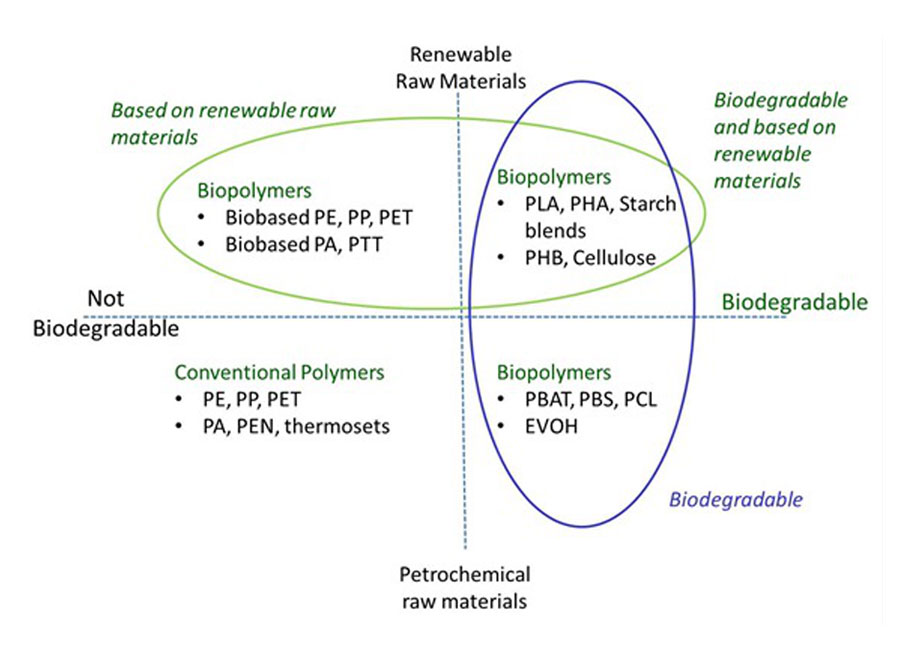 Overview of biodegradable and non-biodegradable materials and their origin